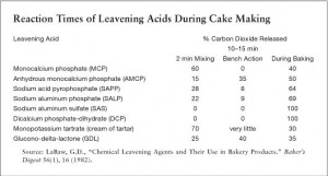 Reaction Times of Leavening Acids During Cake Making